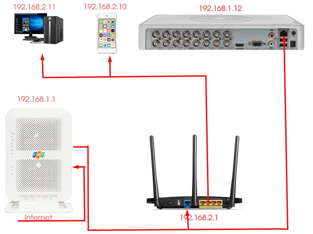 Đầu ghi hình camera và modem phải trùng lớp mạng mới không bị lỗi